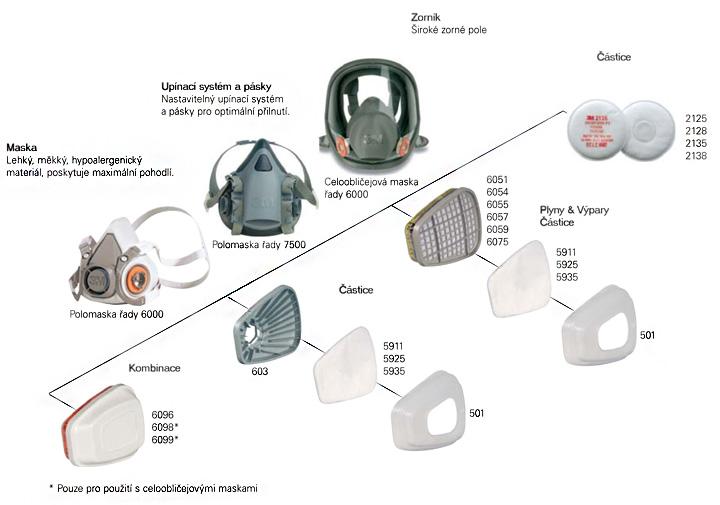 3M Ochranné filtry, masky a polomasky